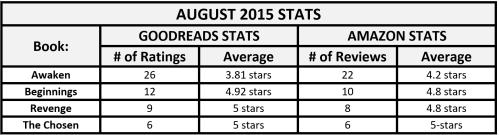Aug 2015 Stats